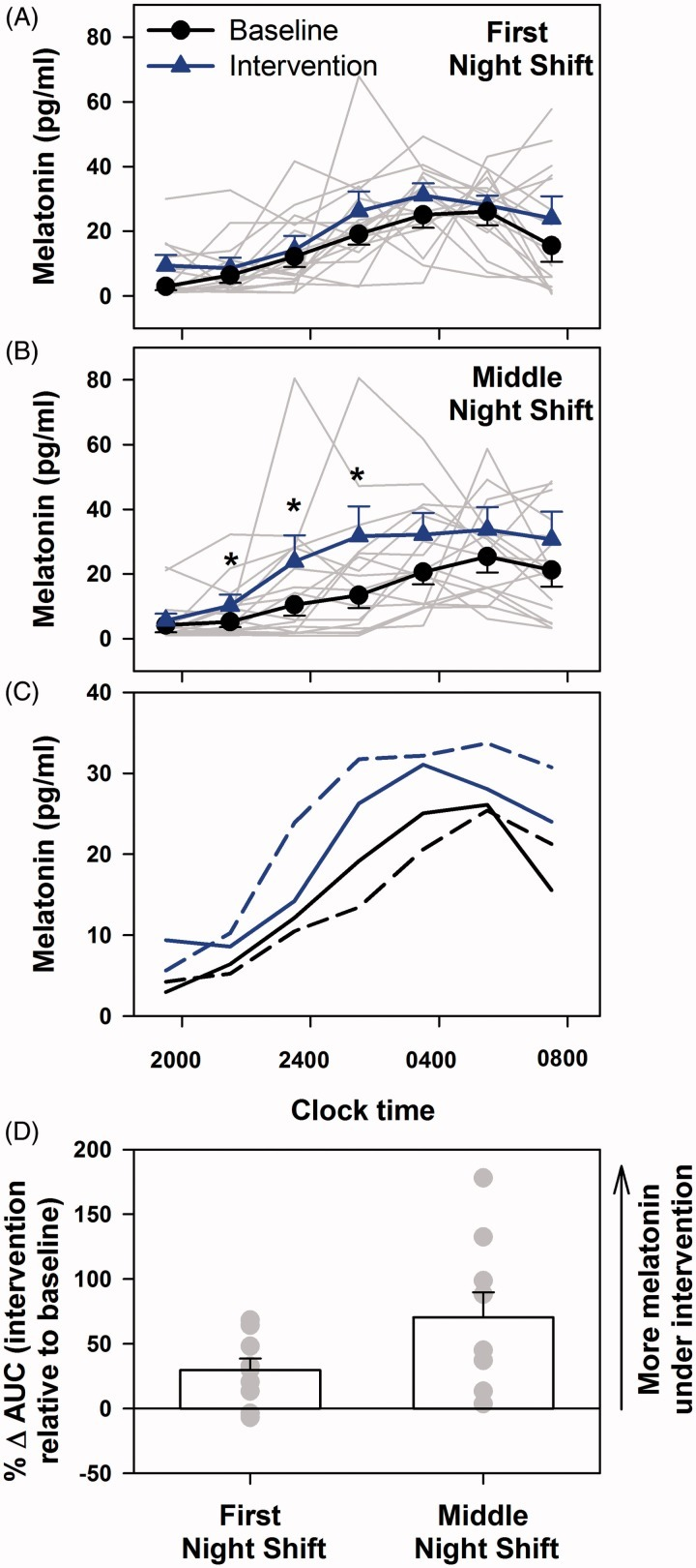 How Modern Light Is Causing Sleep Loss and Making Us Sick