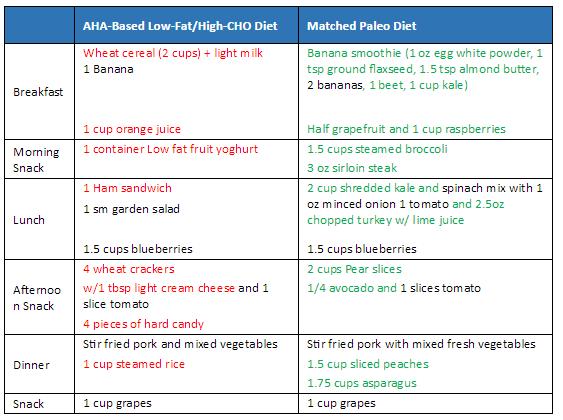 消除非古食品改善营养密度图像