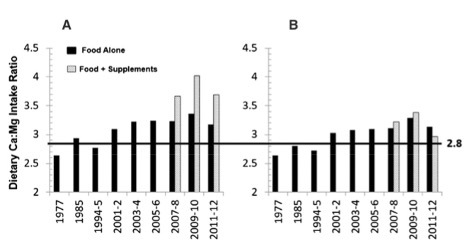Figure 1. The change in the calcium-to-magnesium ratio from 1977 to 2012 in women (A) and men (B) from diet alone and from diet and supplementation. The data is from the USDA Agricultural Research Food Surveys. (3)