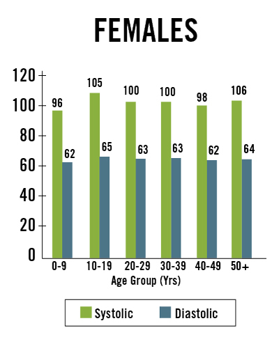 Figure 1. Blood pressure in a group of 506 Brazilian Indians. [26]