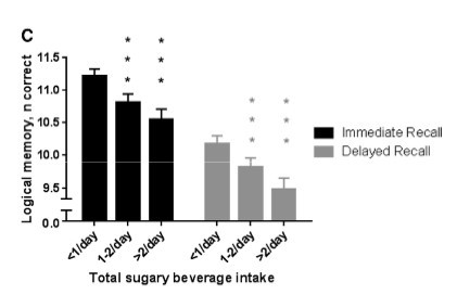 Naturally and Artificially Sweetened Beverages are Associated with Dementia and Alzheimer's According to Two Recent Studies image
