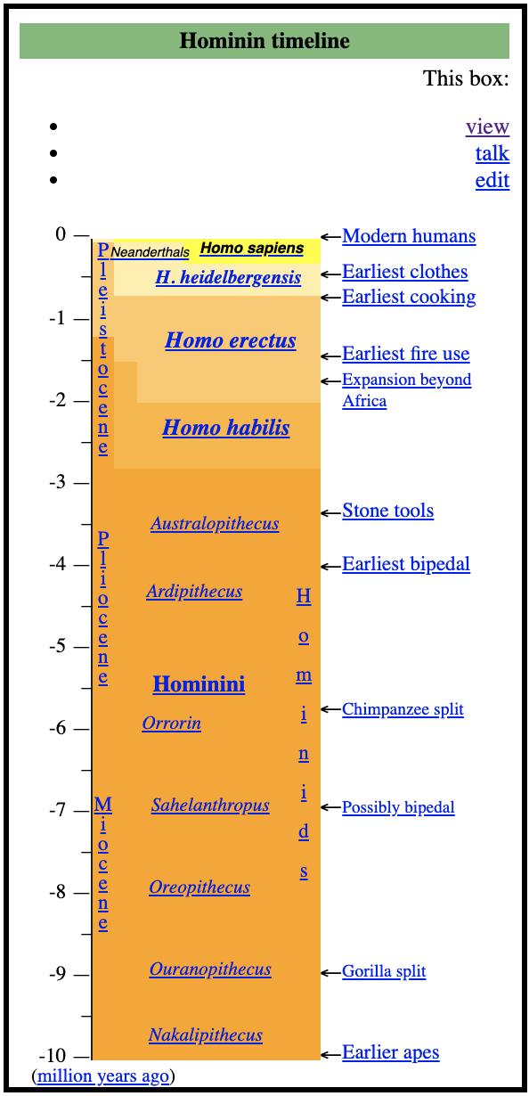 https://en.wikipedia.org/wiki/Template:Human_timeline