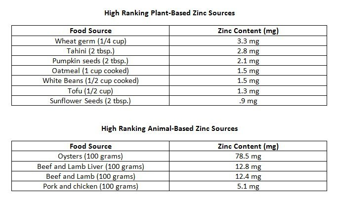 Zinc: Optimum Intake and Sources for the Paleo Lifestyle image
