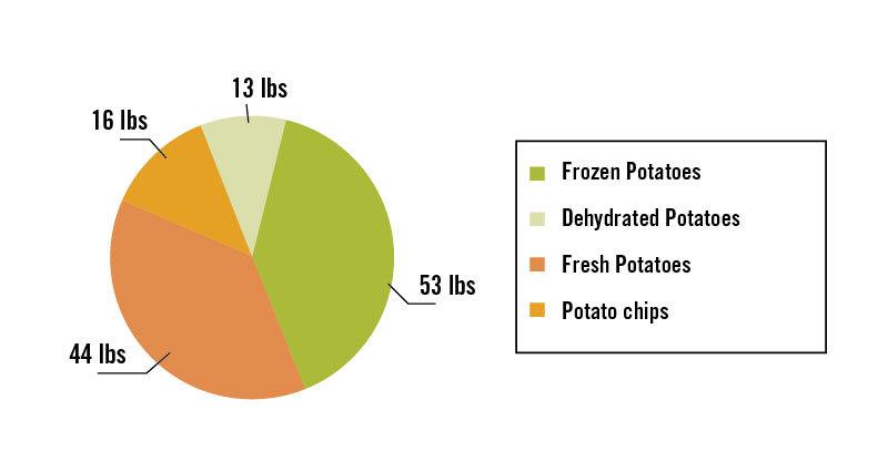 Are Potatoes Paleo? image