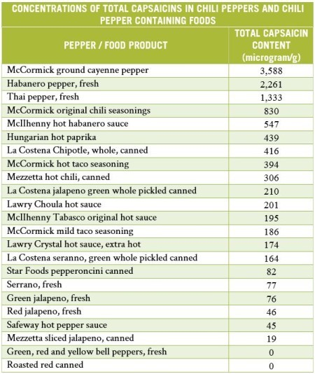 Concentrations of Capsaicins | The Paleo Diet
