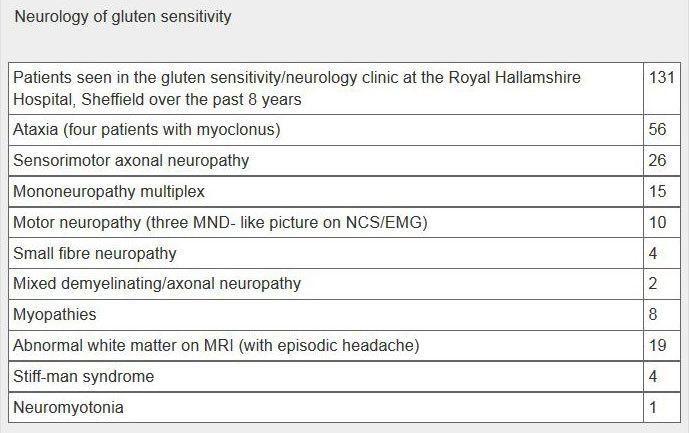 Gluten sensitivity as a neurological illness