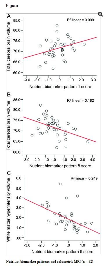 Metabolic Syndrome Nutrient Biomarker