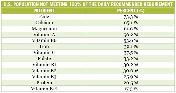 Table: The top 13 nutrients most lacking in the U.S. Diet
