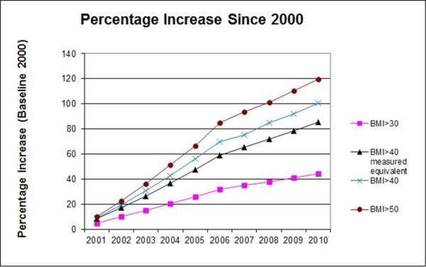 """Sturm, Roland, and Aiko Hattori. """"Morbid Obesity Rates Continue to Rise Rapidly in the US."""" International journal of obesity (2005) 37.6 (2013): 889–891. PMC. Web. 7 Aug. 2015."""