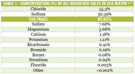 Dissolved Salts | The Paleo Diet