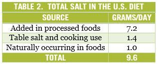 Total Salt | The Paleo Diet
