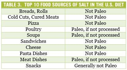 Top 10 Salt Sources | The Paleo Diet