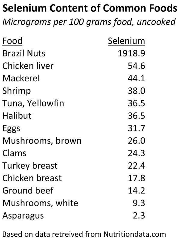 Selenium Supplementation and The Paleo Diet | The Paleo Diet