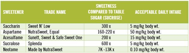 Artificial Sweeteners: Agents of Insulin Resistance, Obesity and Disease | The Paleo Diet
